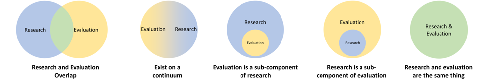 AEA365: What is evaluation? And how does it differ from research? by Dana Wanzer